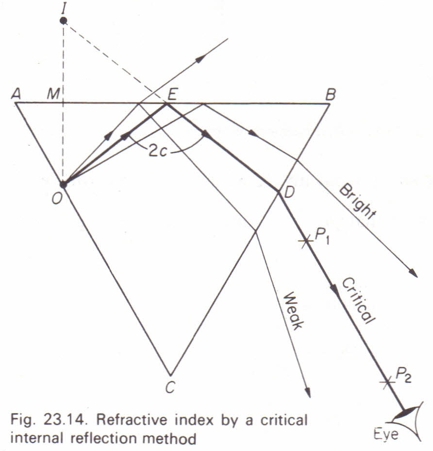 To measure the critical angle and refractive index of the