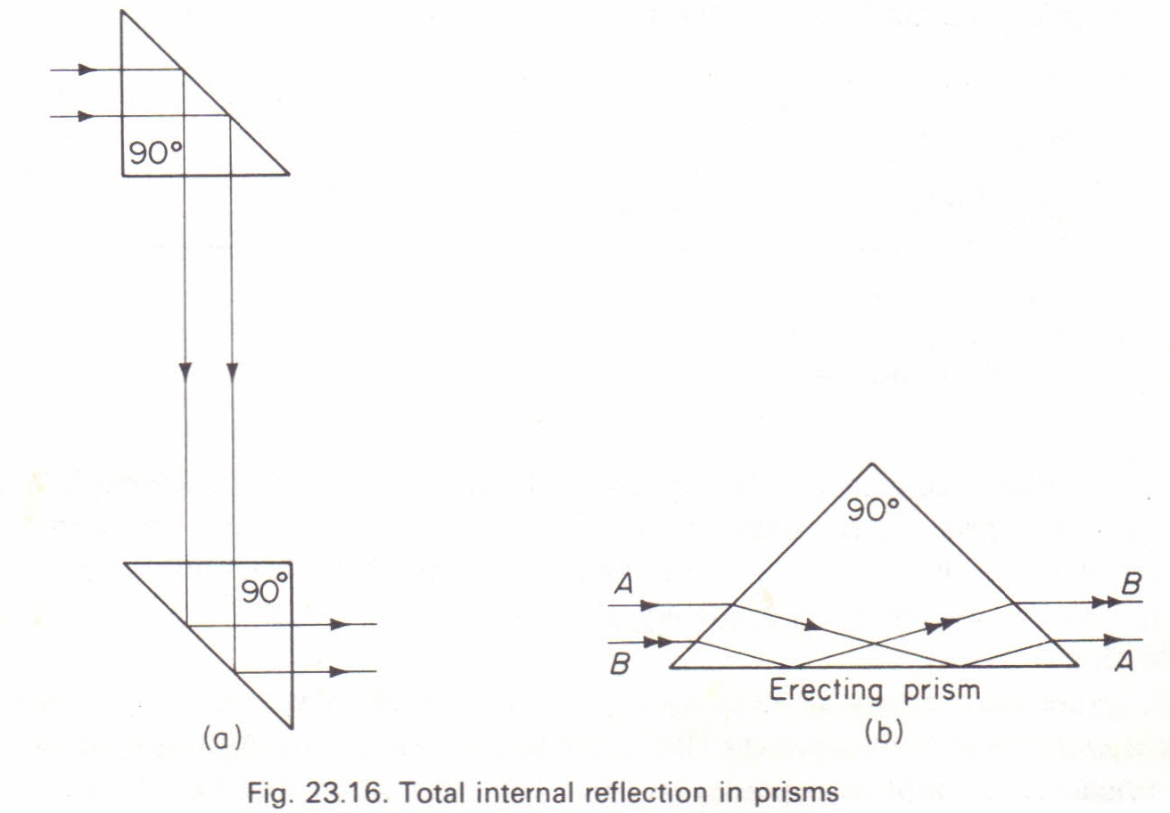 Total Internal Reflection In Prisms Physics Homework Help