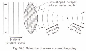 Diffraction Physics Homework Help, Physics Assignments and
