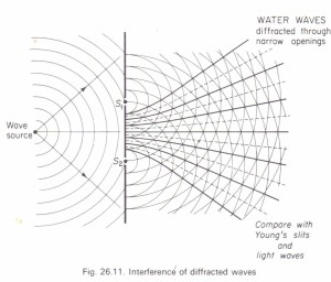 How the wave nature of light was first discovered Physics Homework Help, Physics Assignments and
