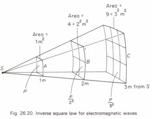 The inverse square law for electromagnetic waves Physics
