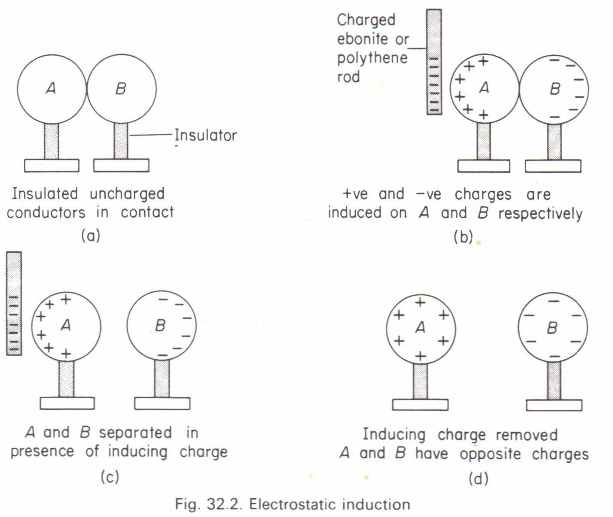 Electrostatic Induction Physics Homework Help Physics