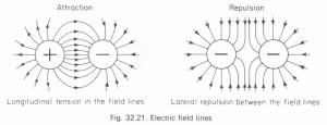 Faraday's ice-pail experiments Physics Homework Help