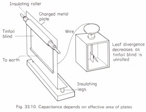 Factors affecting the capacitance of a parallel-plate
