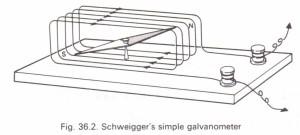 Schweigger's galvanometer Physics Homework Help, Physics
