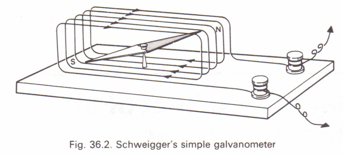 Schweigger's galvanometer Physics Homework Help, Physics