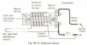 The solenoid switch (magnetic relay) Physics Homework Help