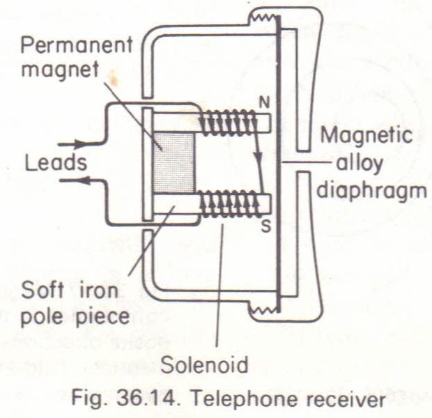 The telephone receiver (earpiece) Physics Homework Help