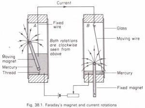 Faraday's rotation experiment Physics Homework Help
