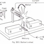 The kicking wire experiment. Force on a conductor in a