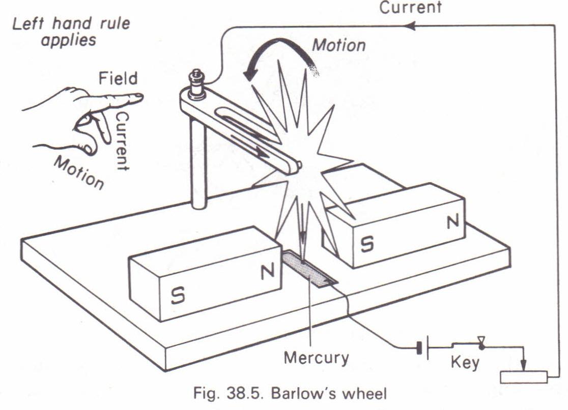 Barlow's wheel Physics Homework Help, Physics Assignments