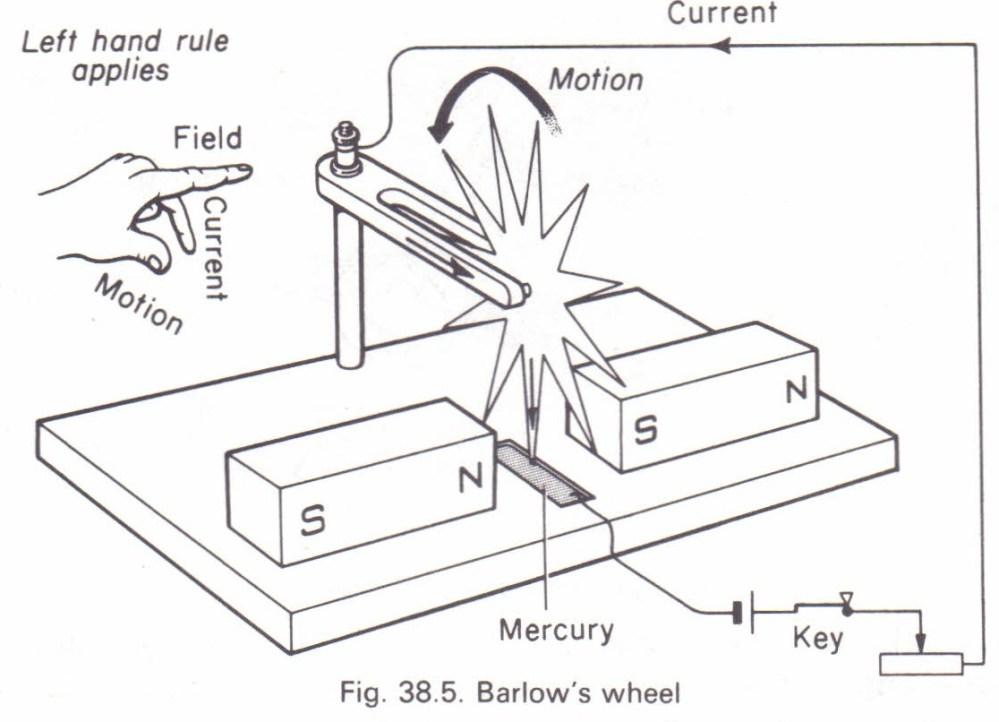 medium resolution of barlow s wheel