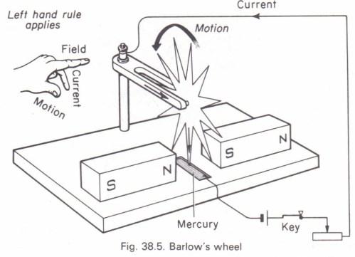 small resolution of barlow s wheel