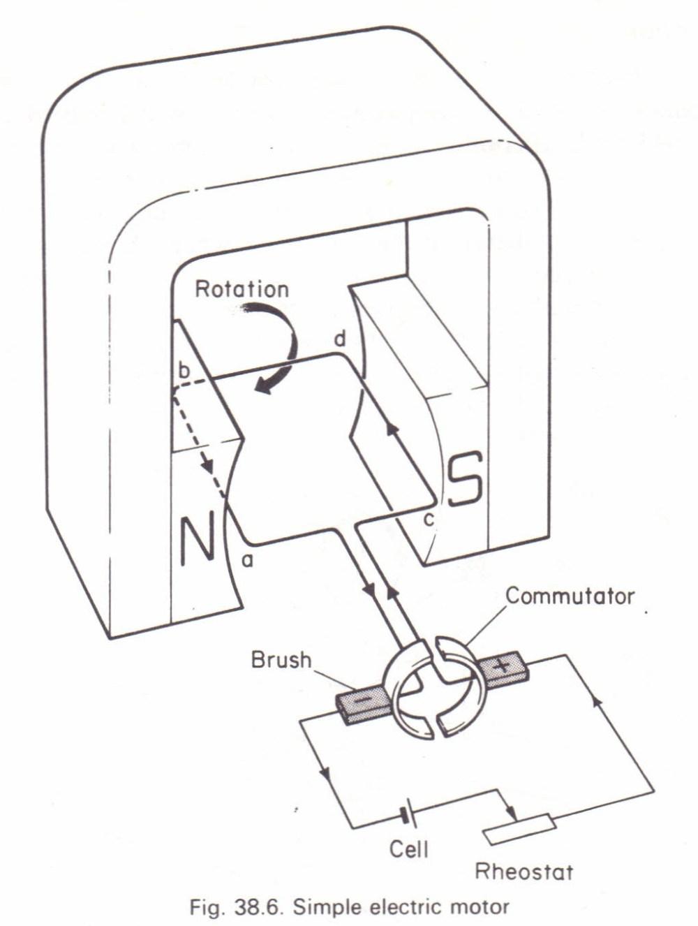 medium resolution of the simple electric motor