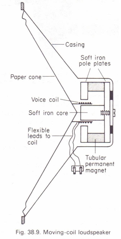 Moving-coil loudspeaker Physics Homework Help, Physics