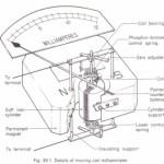 Sensitivity of a moving-coil galvanometer Physics Homework