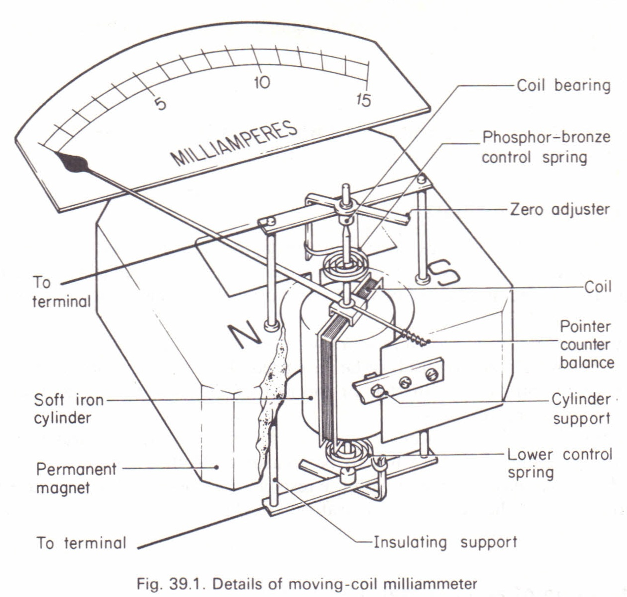 The moving-coil galvanometer Physics Homework Help