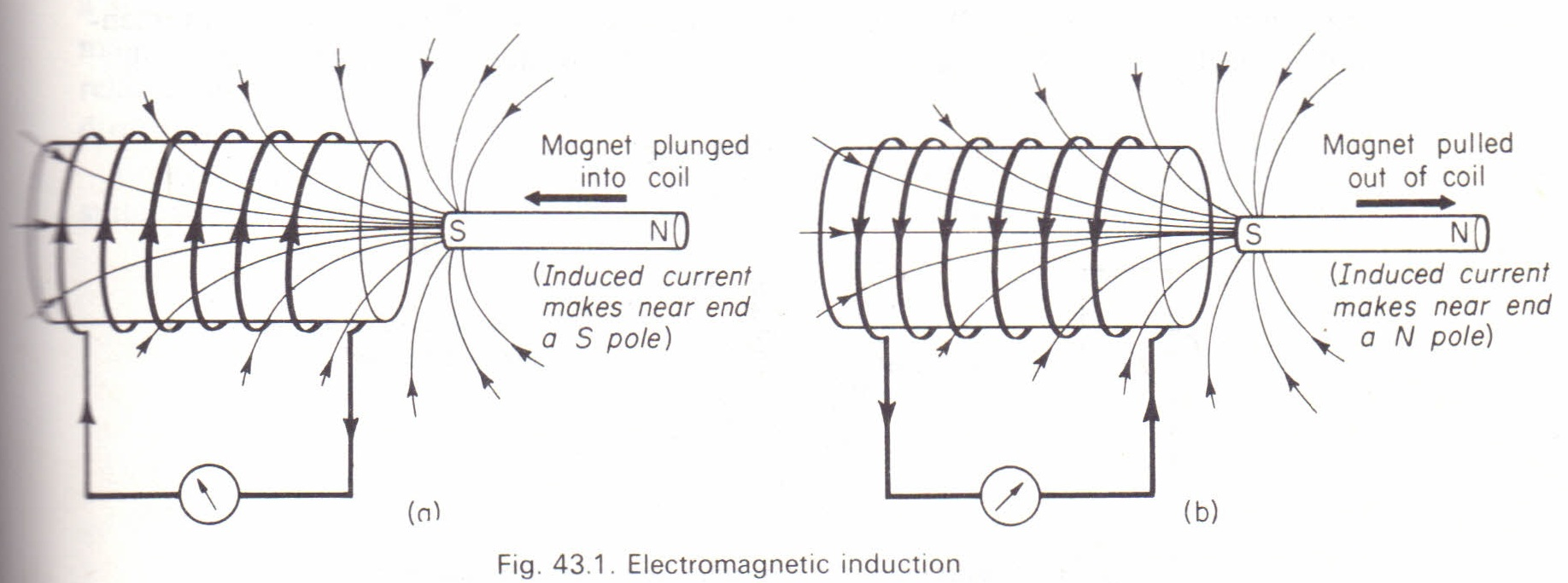 Faraday's experiments on electromagnetic induction Physics
