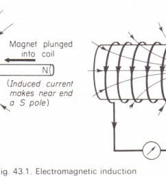 faraday s experiments on electromagnetic induction [ 1836 x 684 Pixel ]