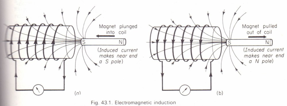 medium resolution of faraday s experiments on electromagnetic induction
