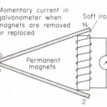 Uses of the induction coil Physics Homework Help, Physics