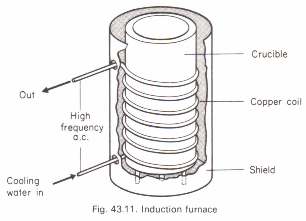 The Induction Furnace Physics Homework Help Physics