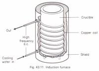 The induction furnace Physics Homework Help, Physics