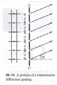 DIFFRACTION GRATING Physics Homework Help, Physics