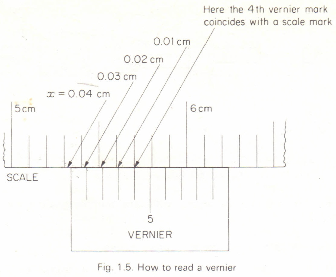 Use of callipers Physics Homework Help, Physics