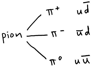 Quarks & Anti-quarks