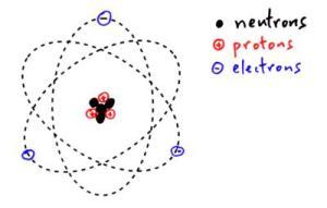 Constituents of the Atom – proton, neutron, electron