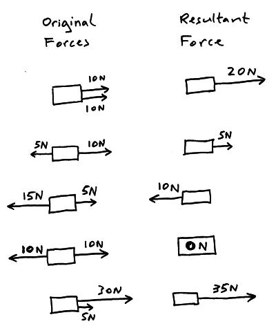 IGCSE Physics: 1.13 find the resultant force of forces
