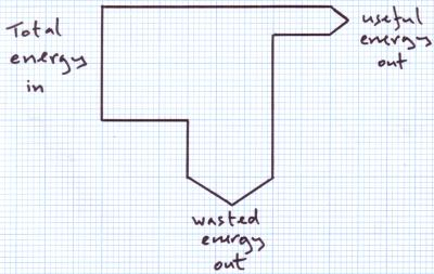 energy transfer diagram for a torch wiring installing car stereo transfers efficiency conservation of sankey on graph paper