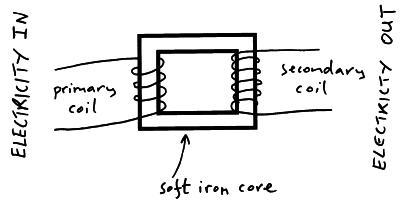 Schematic For Transformer Coils Diagram for Transformer
