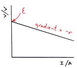 Image result for internal resistance V against I graph