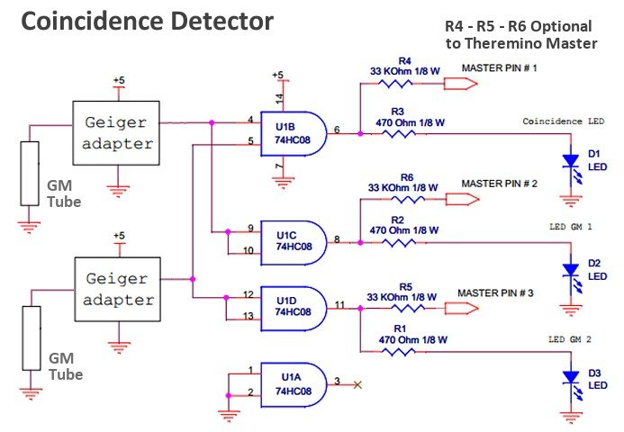 Cosmic Rays And Diy Coincidence Detector  Physicsopenlab