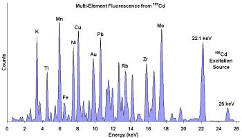 Xrf mineral analysis physicsopenlab xrf elemental analysis urtaz Images