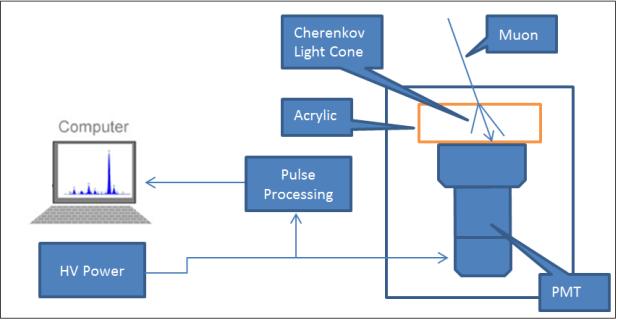 Cherenkov2