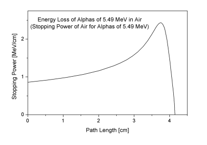 bragg_curve_for_alphas_in_air