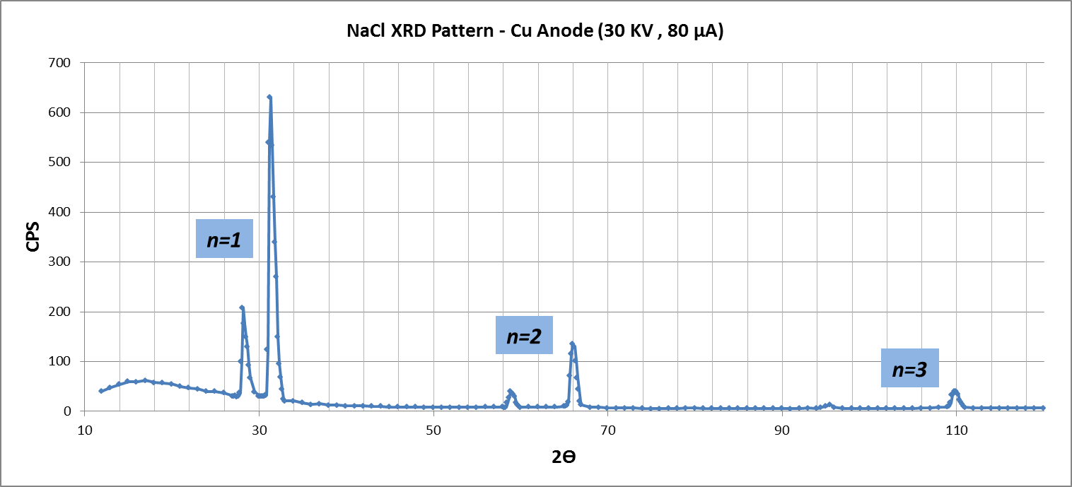hight resolution of for the crystallographic analysis of sodium chloride we used the nickel filter to have monochromatic emission in correspondence only to the k line of the