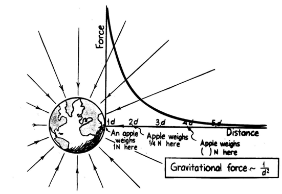 The Inverse Square Law Of Universal Gravitation Worksheet