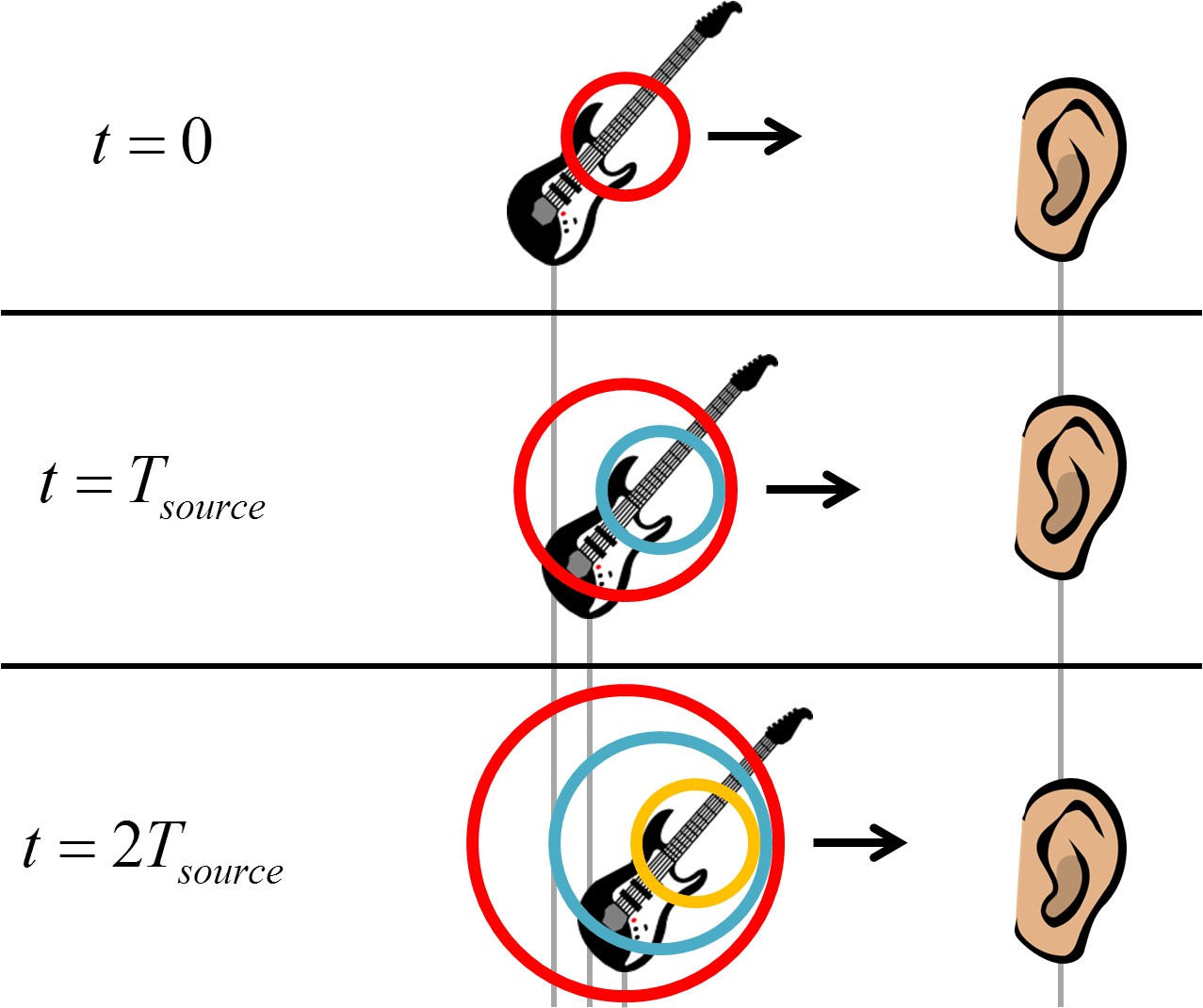 How To Solve Doppler Effect Problems Physics Soup