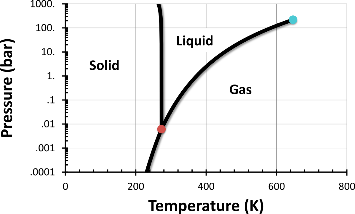 hight resolution of water phase diagram