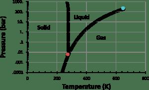 phase diagrams « Physics Soup