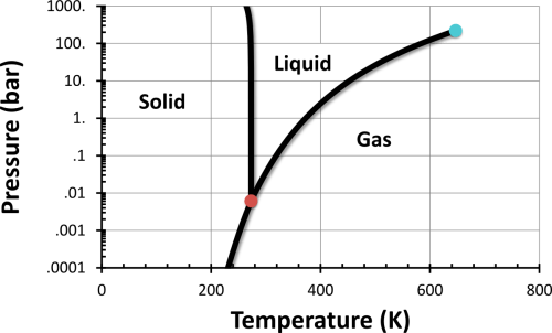 small resolution of water phase diagram