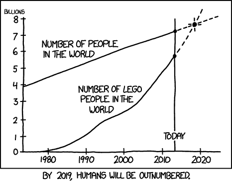 Grumpy astronauts, LEGO overpopulation, videogame quantum