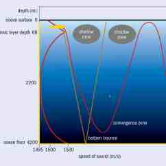 Parts Of A Submarine Diagram John Deere F525 Hunting Submarines From The Air Physics World Figure 4 Convergence Zone And Bottom Bounce Are Two Other Types Sound Propagation That Influence Search For