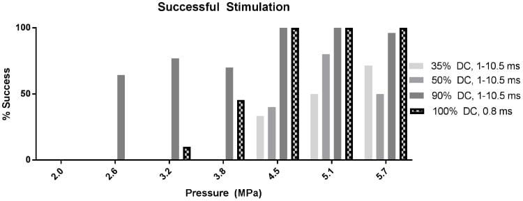 Ultrasound stimulates peripheral nerves in vivo