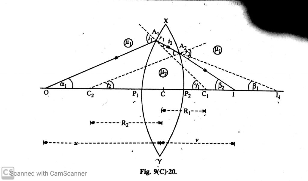 Lens Maker Formula » Physics World