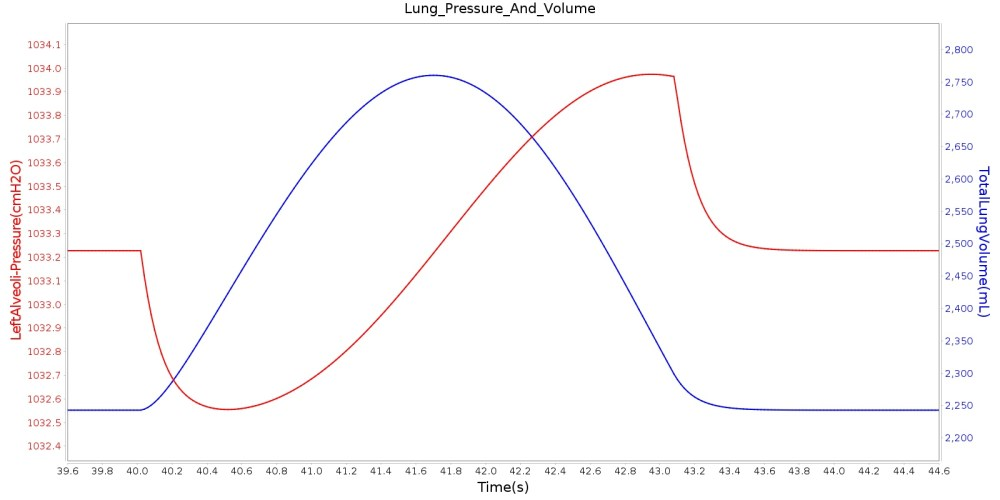 medium resolution of the plot shows the instantaneous pressure of the left alveoli for one breathing cycle for comparison the plot also shows the total lung volume for the